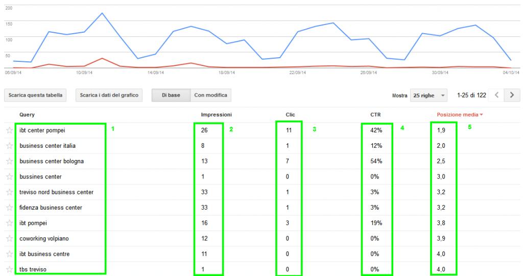 Webmaster Tool di Google Parole Chiave