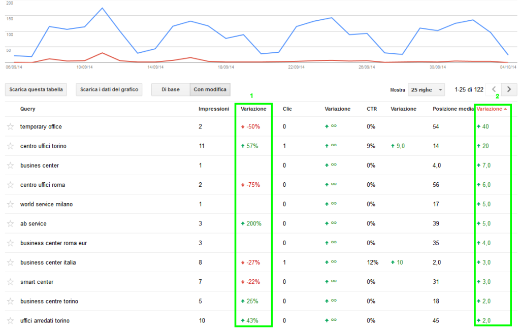 Webmaster Tool di Google Parole Chiave andamento